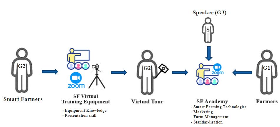 Virtual Training Plan 1