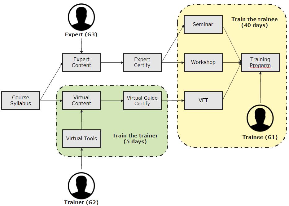 Virtual Training Plan 2
